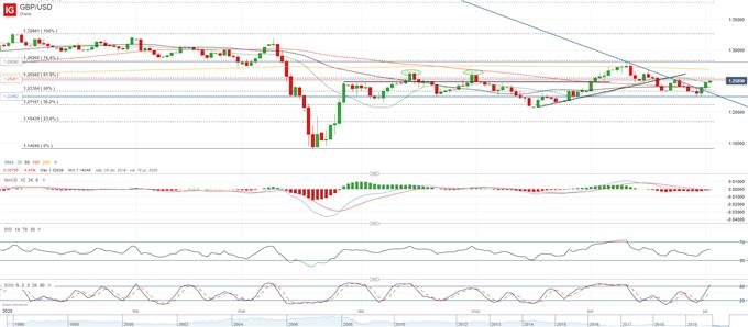EUR/USD, GBP/USD: el positivismo regresa a los mercados