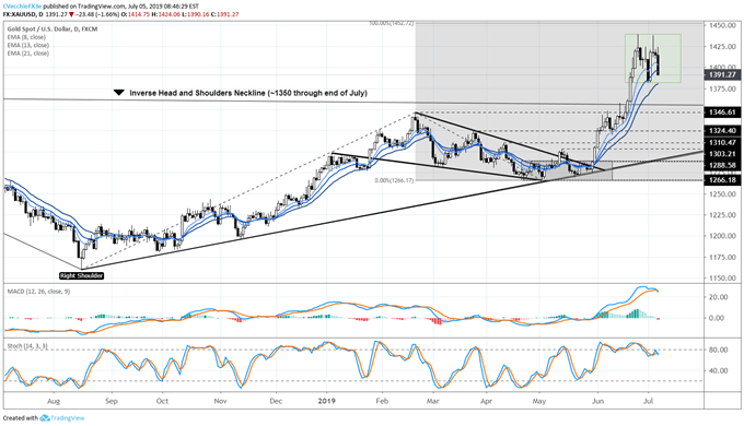 Gold Price Double Top Takes Shape after June US NFP Report
