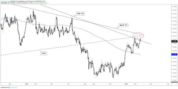 Silver daily chart, several lines of resistance