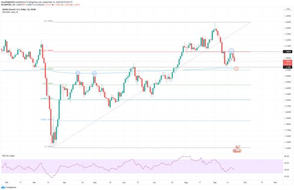 GBP/USD: La libra sigue debilitándose amenazada por el covid-19 y el Brexit