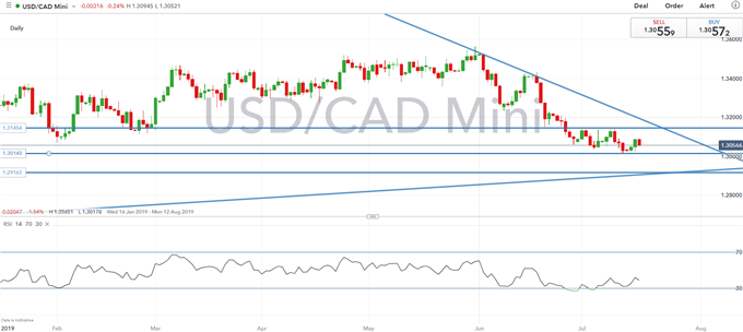 Canadian Dollar Technical Analysis Overview: USDCAD, CADJPY Levels to Watch