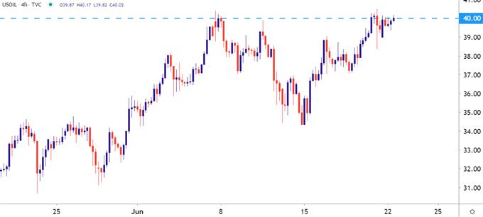WTI Crude Oil Four Hour Price Chart
