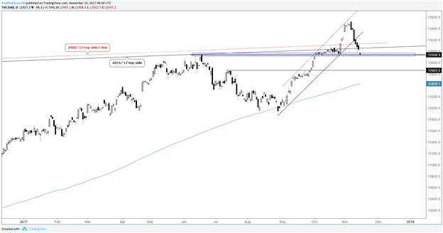 DAX Technical Analysis: Souring Risk Appetite & Rising Euro Weighing