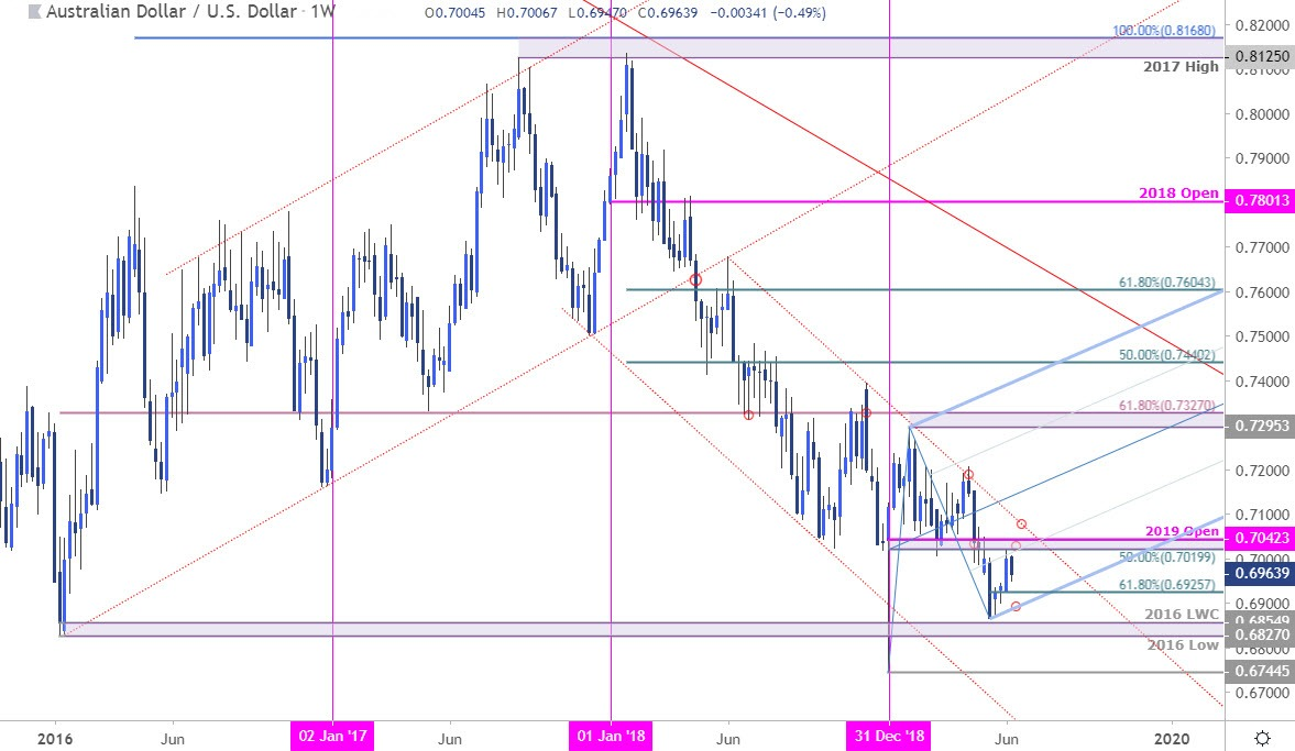 Aussie Weekly Price Outlook: Australian Dollar Battle Lines Drawn