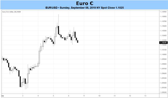 Wochenprognose für den Euro: Zinssenkung für September-Sitzung der EZB aufgrund stockenden Wachstums erwartet