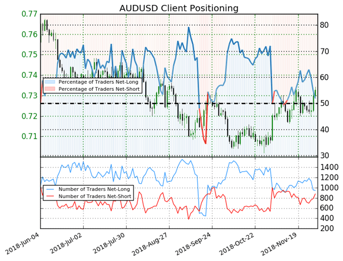 AUD at Resistance, Russian Jawboning Lifts Oil - US Market Open