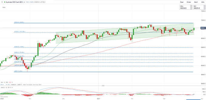 Dow Jones May Lead Hang Seng, ASX 200 Higher as the Fed Lifts Bank Dividend Restrictions