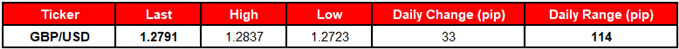 Image of daily change for gbpusd