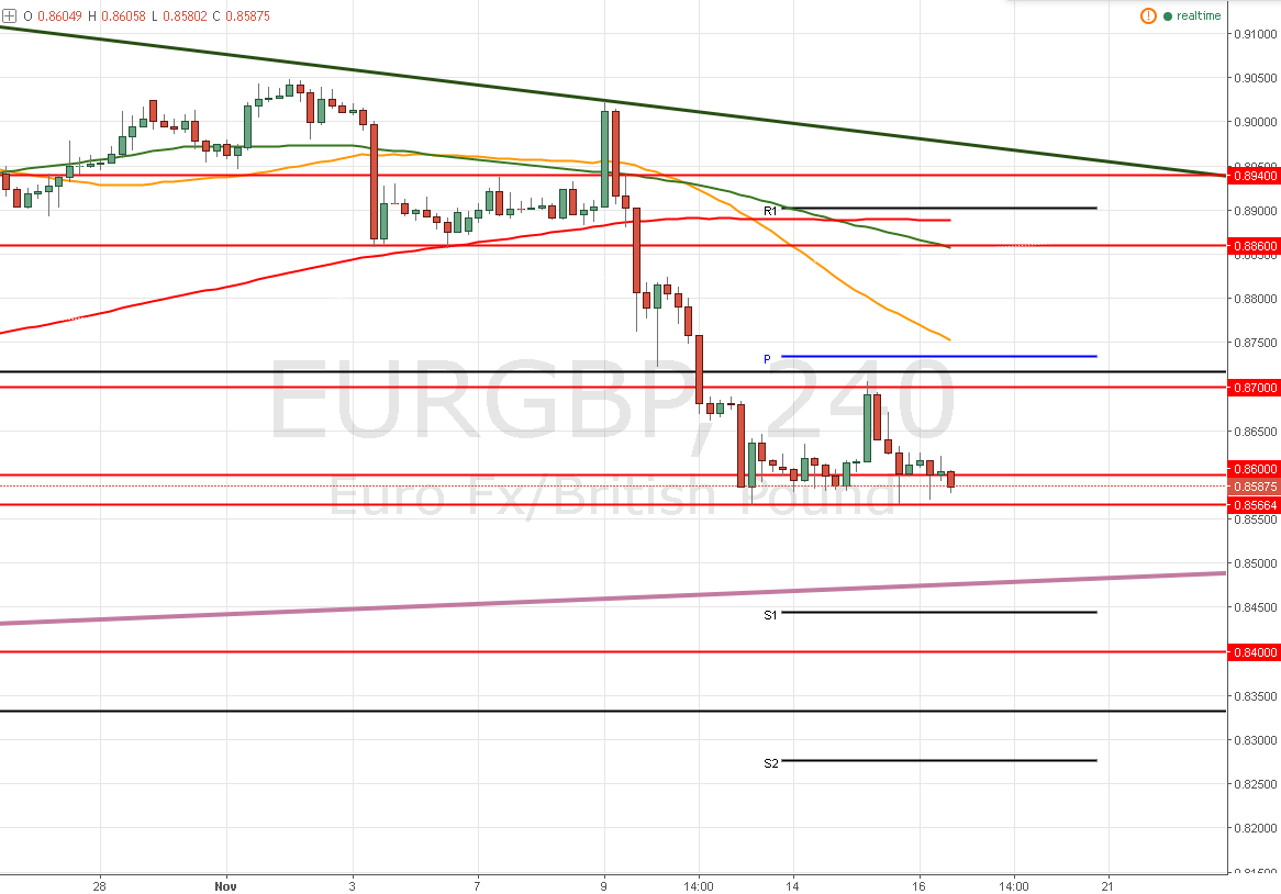 EUR/GBP – Doble techo y doble piso sin fundamentales ¡Oportunidad!