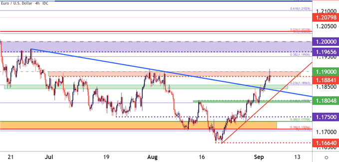 US Dollar Post-NFP, ISM: EUR/USD, GBP/USD, USD/CAD