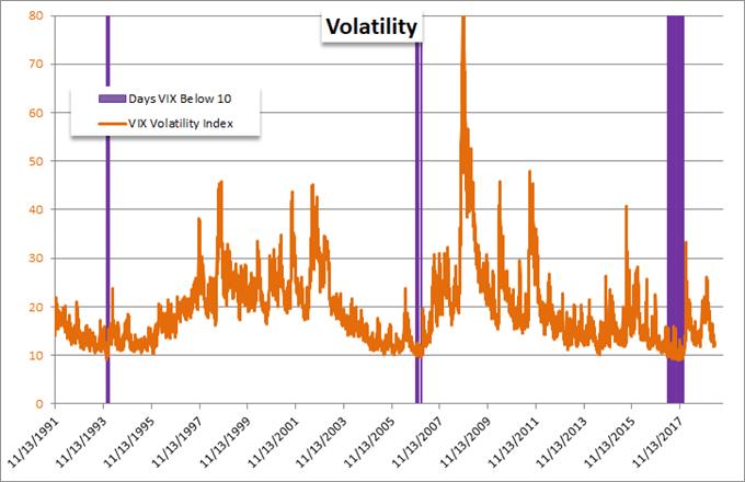 volatility (VIX) chart