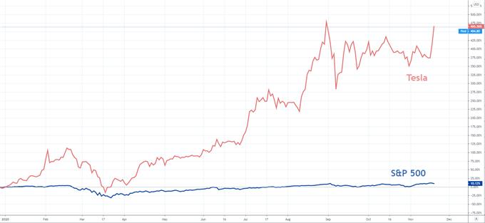 S&P 500 and tesla chart price
