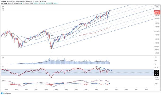 L'indice S & amp; P 500 affronta un calo maggiore poiché il FOMC mantiene le previsioni sui Fed Fund