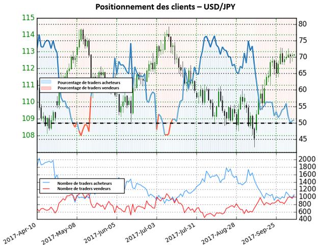 USD/JPY: En dépit d'être proche de la majorité acheteuse, le signal est mitigé