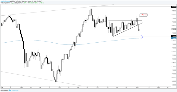 FTSE daily chart, wedge reversed
