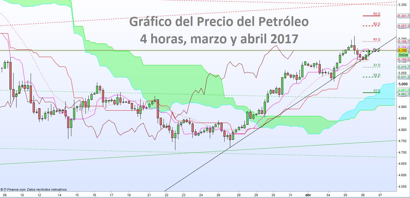 Precio del Petróleo: Volatilidad y Ocasiones de Trading