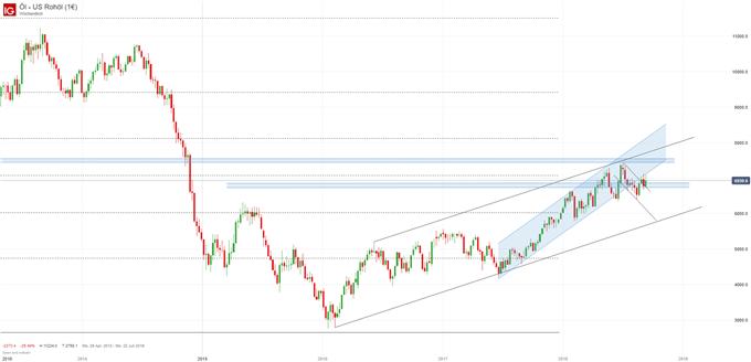 WTI Ölpreis Chartanalyse mit Trendkanal