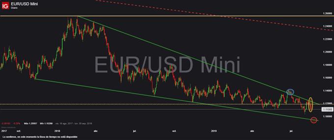 EUR/USD presenta formación oriental de tres cuervos negros y respeta cuña descendente