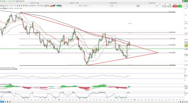 EUR/USD: Euro steht kurzfristig vor Dreiecksausbruch