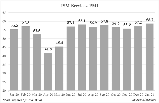 ISM, ISM Services PMI, January ISM Services PMI, January 2021 Services