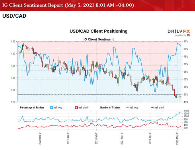 USD/CAD Defends April Low Ahead of US and Canada Employment Reports