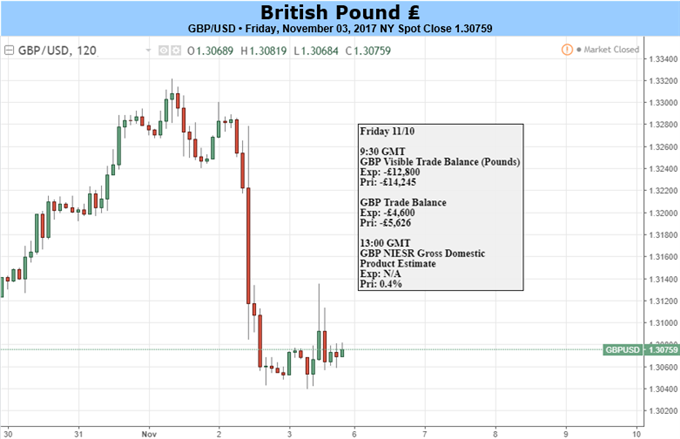 GBP: Short-Term Weakness May Offer Long-Term Opportunity