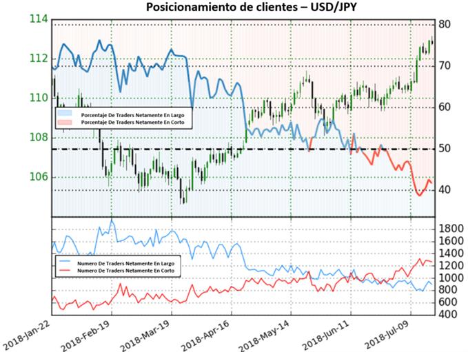 USD/JPY toma una perspectiva mixta
