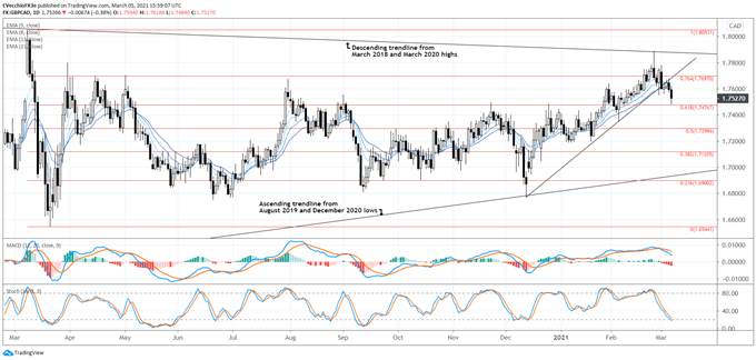 British Pound Forecast: GBP/AUD, GBP/CAD, GBP/NZD Rates