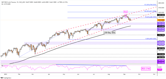 S&P 500, Dow Jones, DAX 30 ดูอ่อนแอมากขึ้นเมื่อเดิมพันยาวสะสม