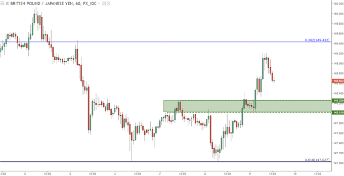 gbpjpy hourly