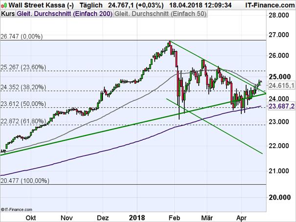 Dow Jones: Der Knoten ist geplatzt