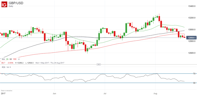 GBP: Another Difficult Week Coming Up