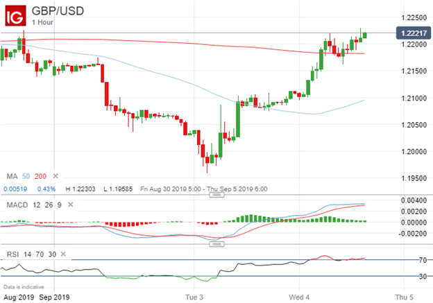GBPUSD Price Chart Technical Analysis Parliament Vote Brexit Delay