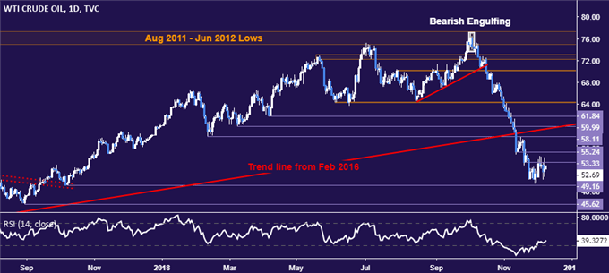 Crude Oil Prices Yawn at OPEC+ Output Cut, May Fall with Stocks