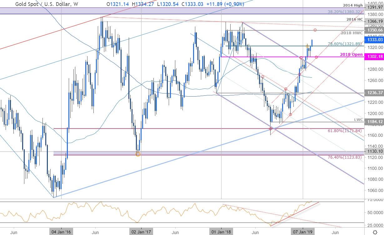Gold Price Chart - XAU/USD Weekly