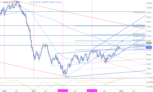 Crude Oil Price Chart - Weekly Timeframe
