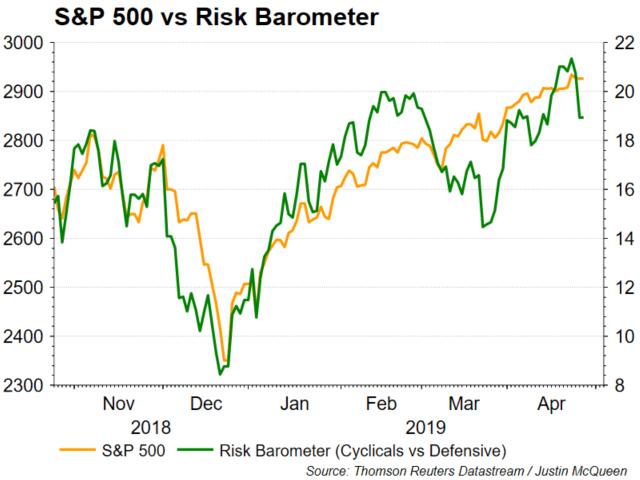 S&P 500 vs Risk Barometer