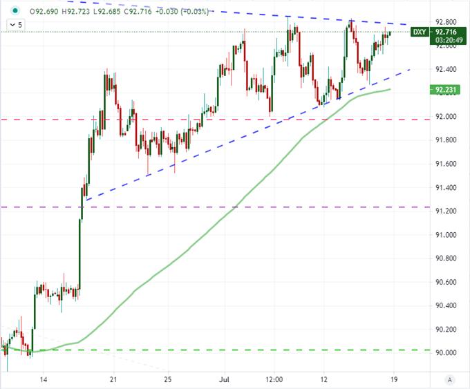 american dollar chart