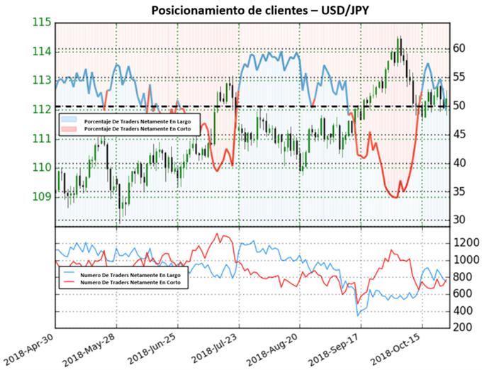 Posiciones netamente en corto proporcionan perspectiva bajista para el USD/JPY
