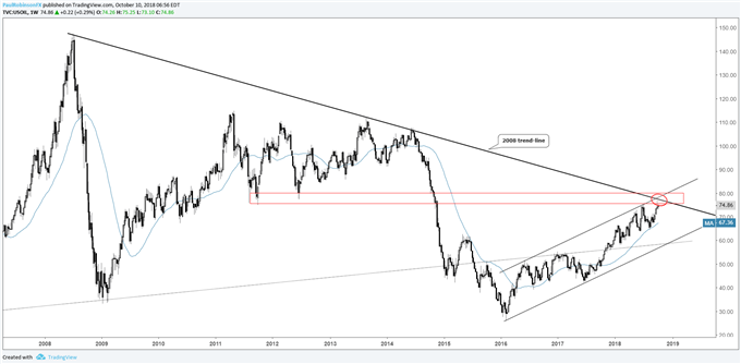 crude oil weekly chart, long-term resistance