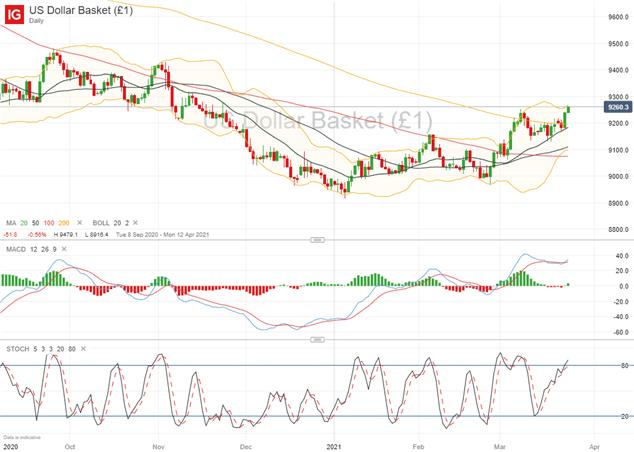 AUD/USD, NZD/USD Key Levels To Watch