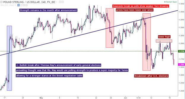 GBP/USD: Der Zusammenbruch des Britischen Pfunds