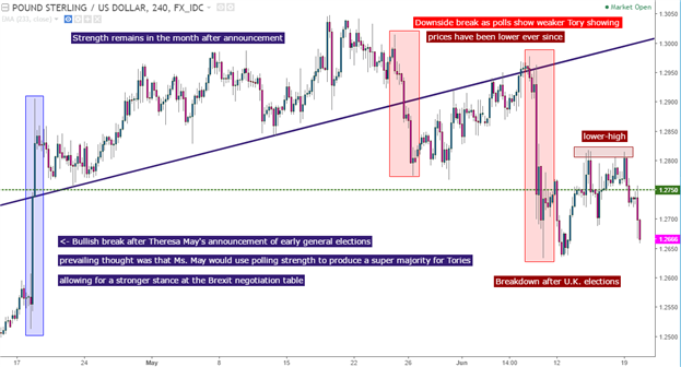 GBP/USD Technical Analysis: The British Pound Breakdown