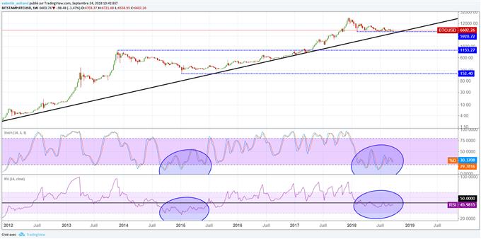 Vers un rebond du Bitcoin en fin d'année 2018