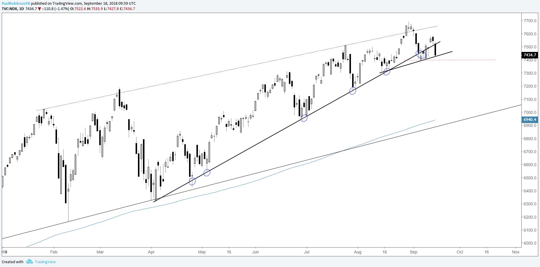 S&p trading signals