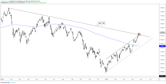 DAX daily chart, at t-line resistance