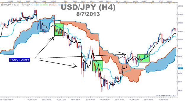 How to use Ichimoku moving averages to time entry points in forex.