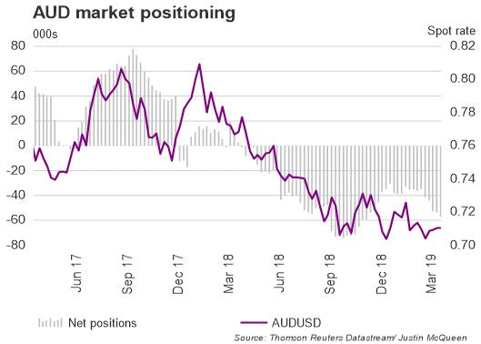 تقرير التزام المتداولين: زوج العملات الدولار الأسترالي مقابل الدولار الأمريكي AUDUSD