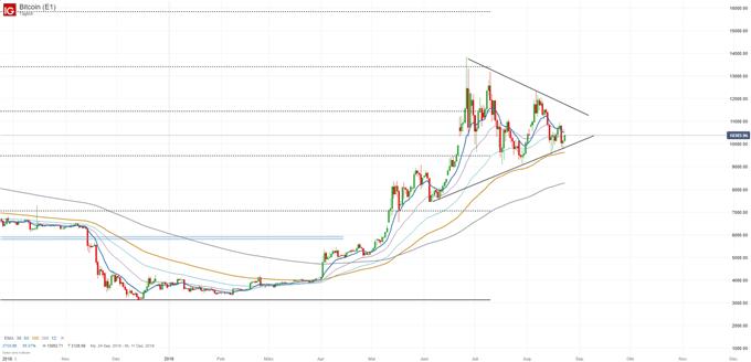 Bitcoin Chartanalyse auf Tagesbasis