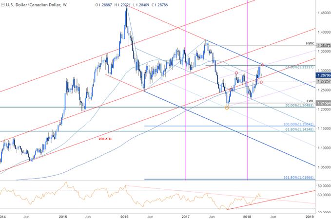 Gráfico de precios del par de divisas USD/CAD - Periodo semanal